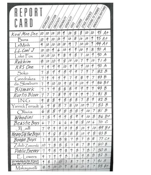 Hip Hop Report Card from Kool Moe Dee's How Ya Like Me Now, 1987